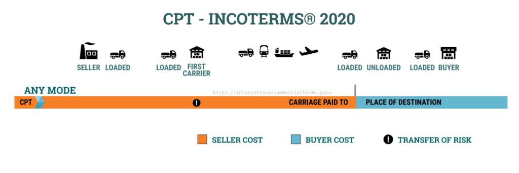 ترم حمل CPT در اینکوترمز 2020