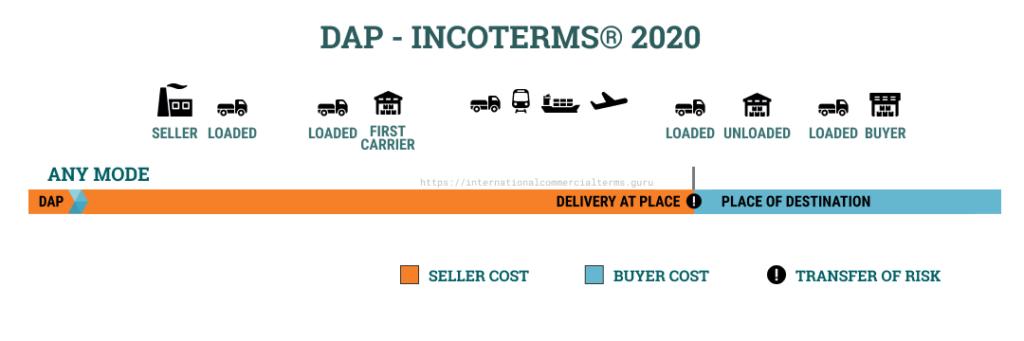 ترم حمل DAP 2020